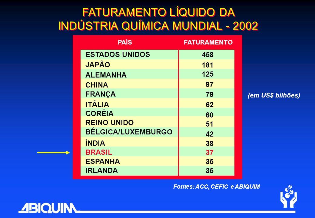 FATURAMENTO LÍQUIDO DA INDÚSTRIA QUÍMICA MUNDIAL - 2002