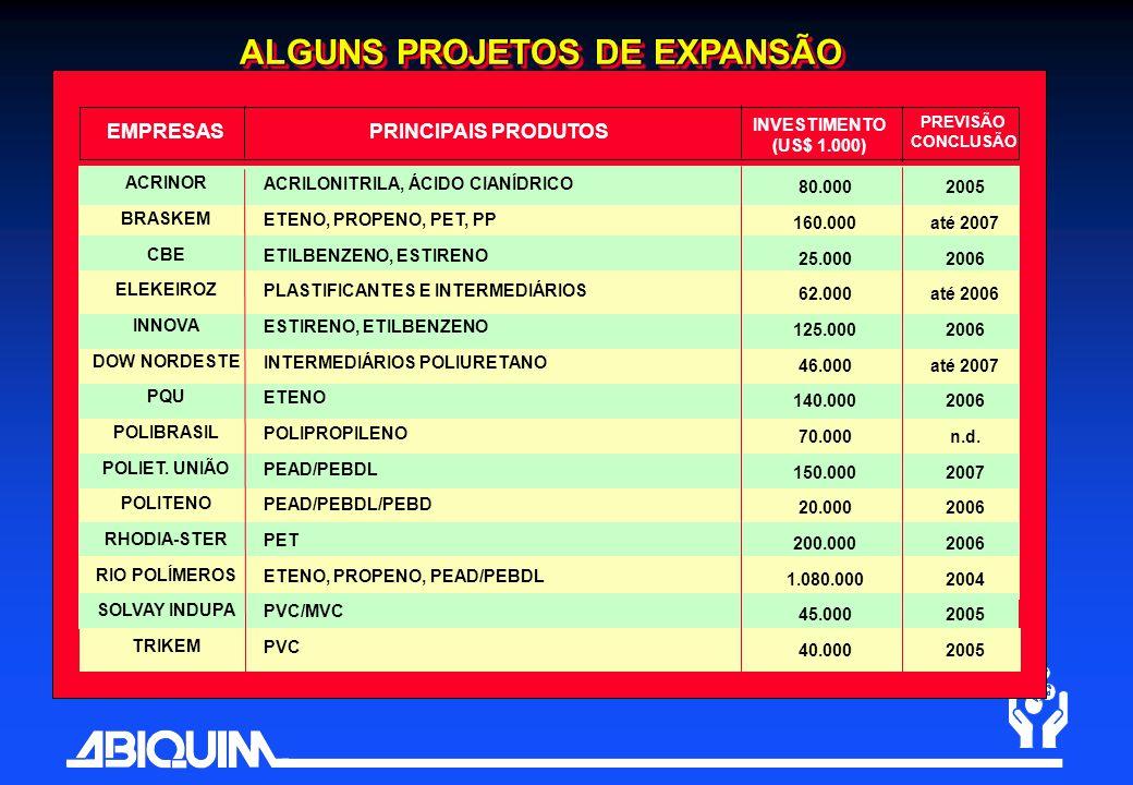ALGUNS PROJETOS DE EXPANSÃO