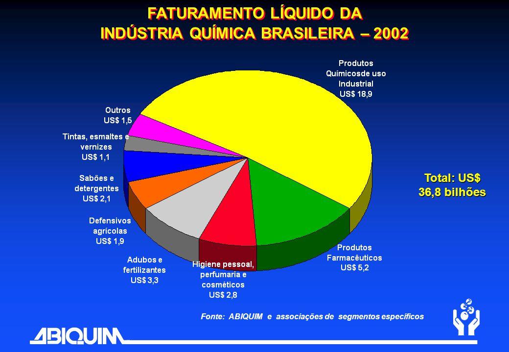 FATURAMENTO LÍQUIDO DA INDÚSTRIA QUÍMICA BRASILEIRA – 2002