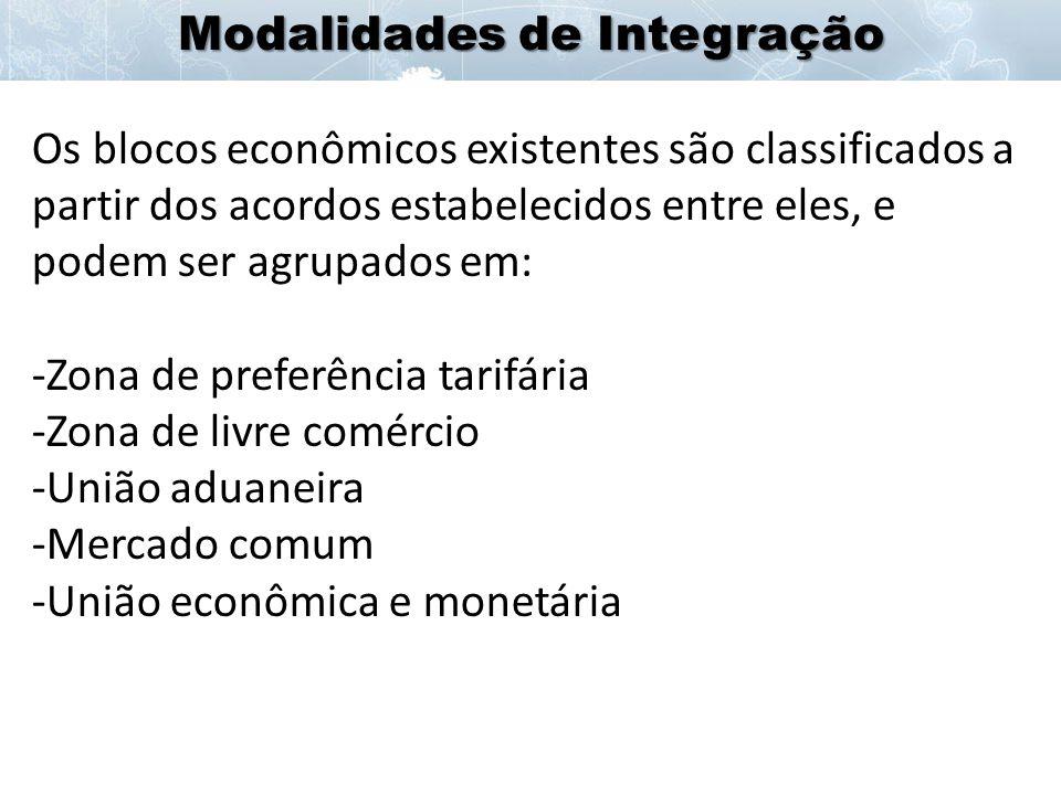 Modalidades de Integração