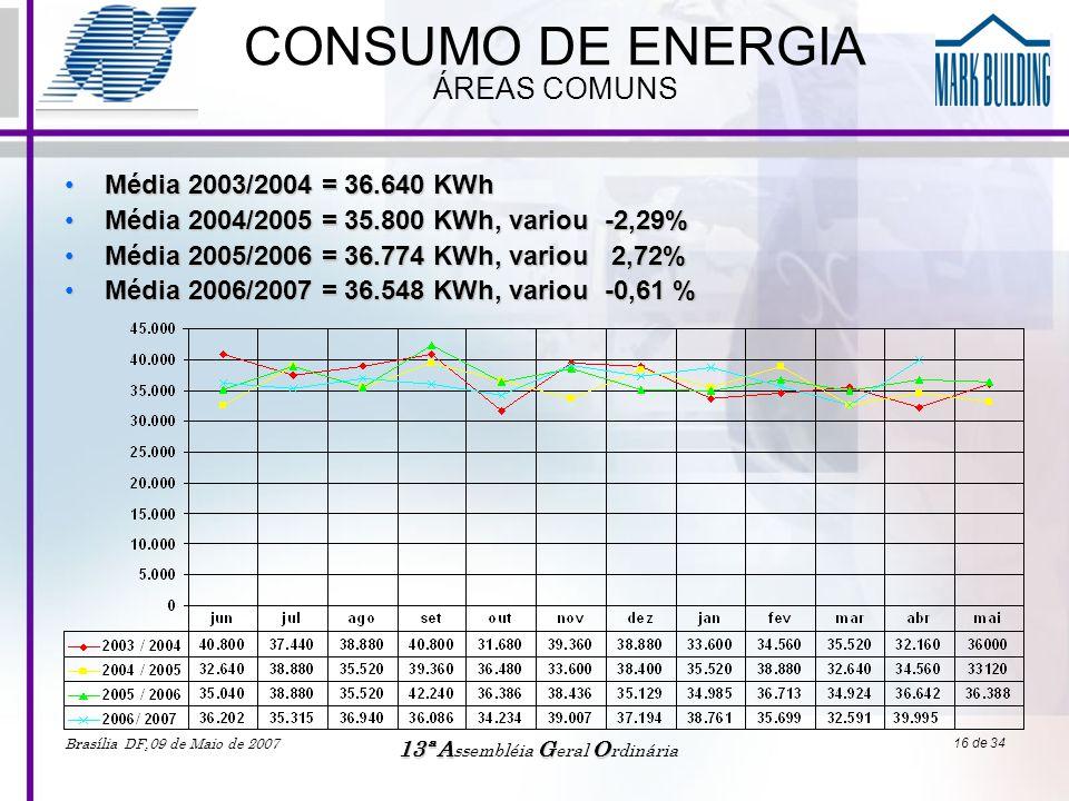 CONSUMO DE ENERGIA ÁREAS COMUNS