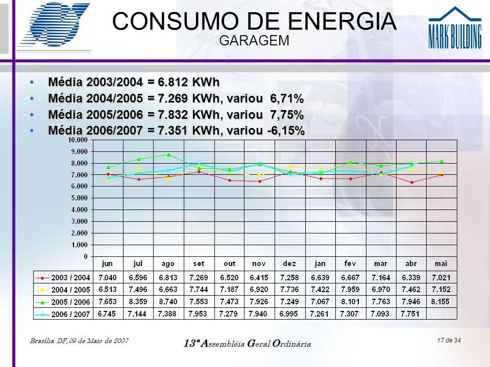 CONSUMO DE ENERGIA GARAGEM