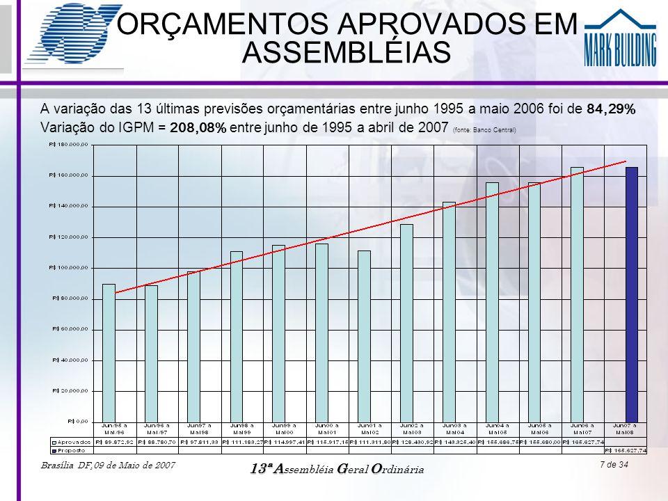 ORÇAMENTOS APROVADOS EM ASSEMBLÉIAS