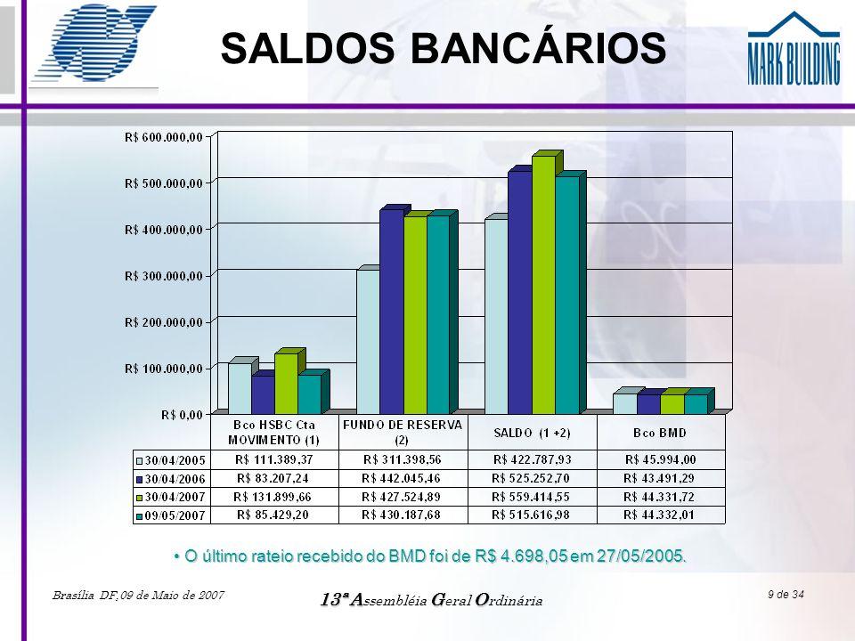 SALDOS BANCÁRIOS O último rateio recebido do BMD foi de R$ 4.698,05 em 27/05/2005. Brasília DF,09 de Maio de 2007.