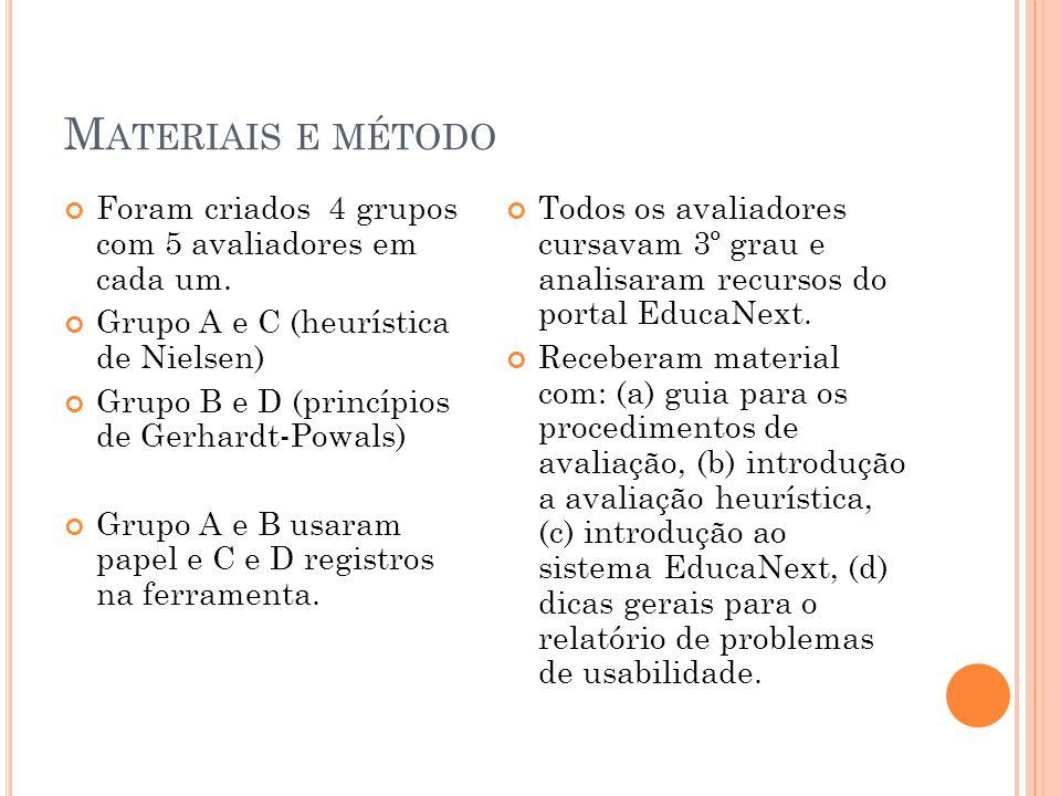 Materiais e método Foram criados 4 grupos com 5 avaliadores em cada um. Grupo A e C (heurística de Nielsen)