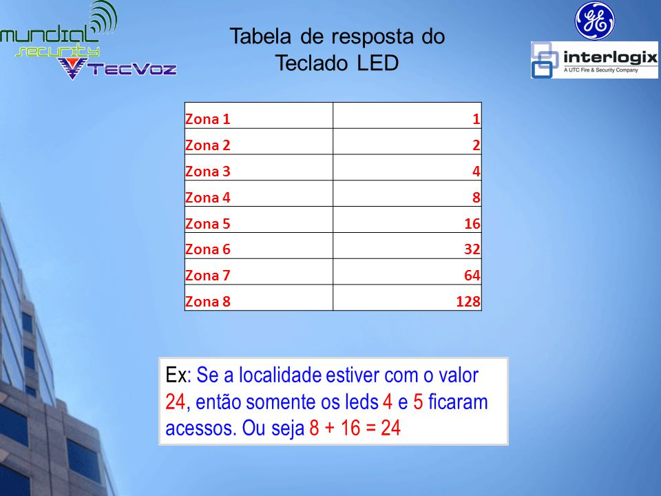 Tabela de resposta do Teclado LED