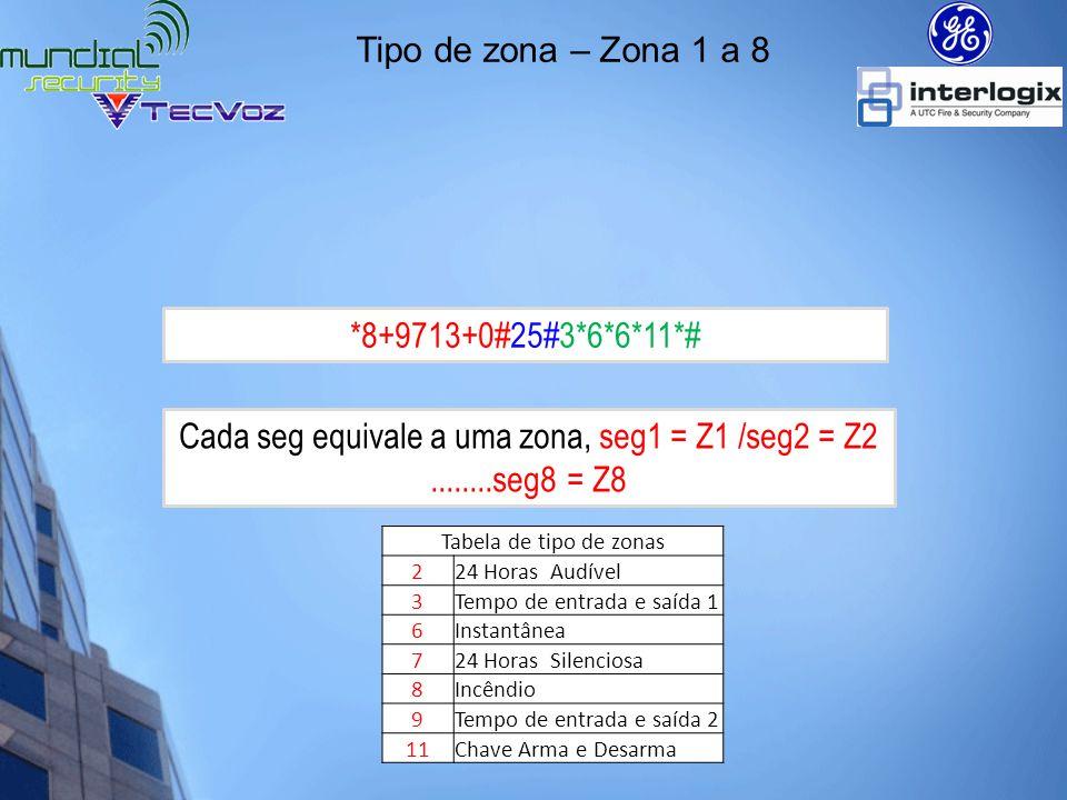 Cada seg equivale a uma zona, seg1 = Z1 /seg2 = Z2 ........seg8 = Z8