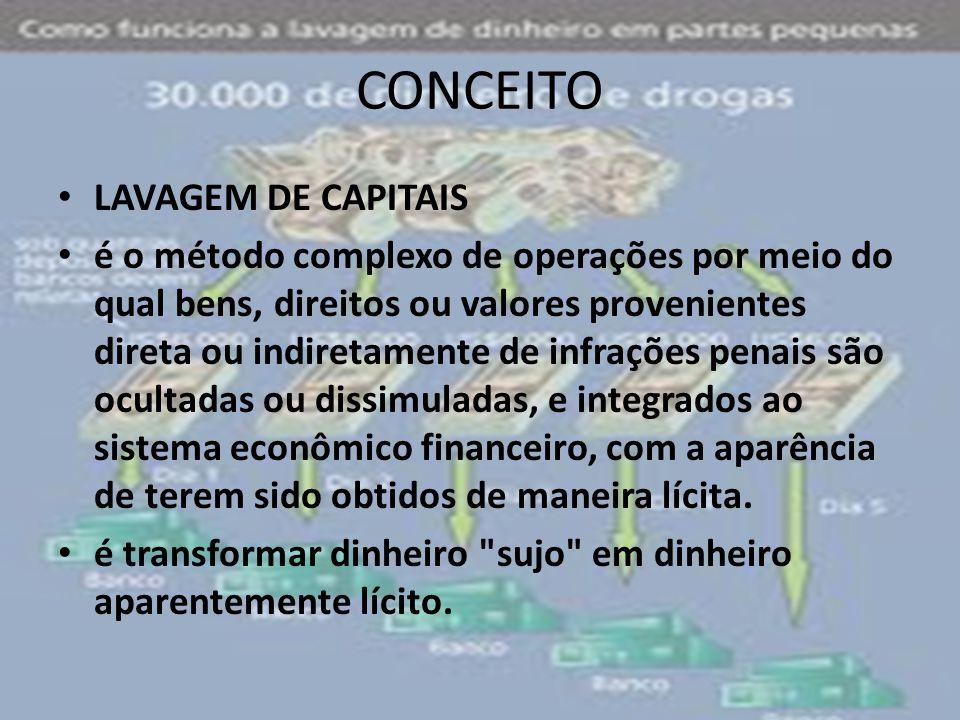 CONCEITO LAVAGEM DE CAPITAIS