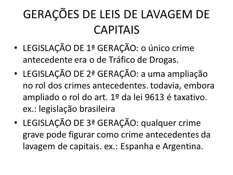 GERAÇÕES DE LEIS DE LAVAGEM DE CAPITAIS