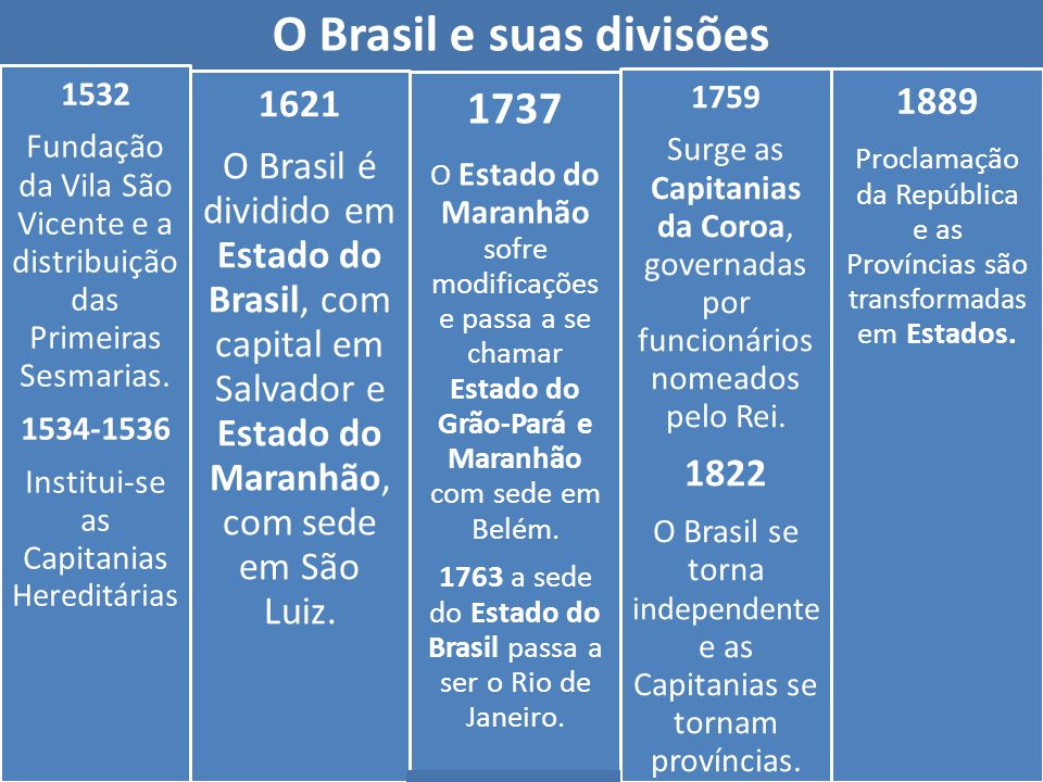 O Brasil e suas divisões