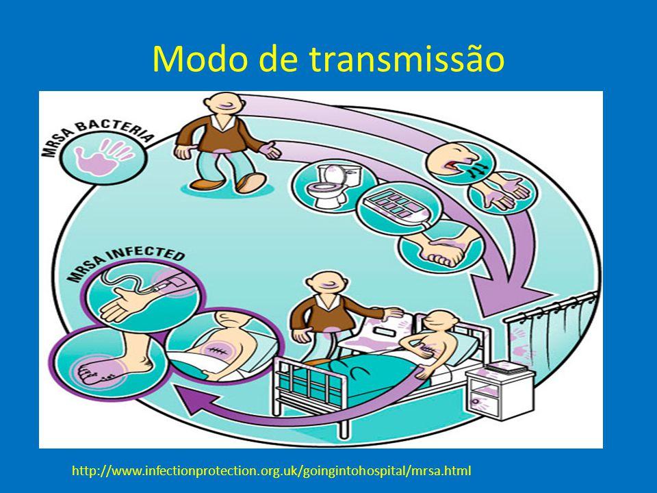Modo de transmissão http://www.infectionprotection.org.uk/goingintohospital/mrsa.html