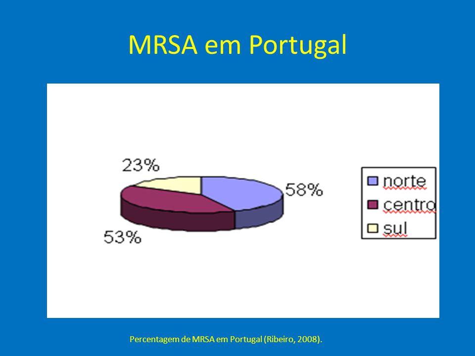 Percentagem de MRSA em Portugal (Ribeiro, 2008).