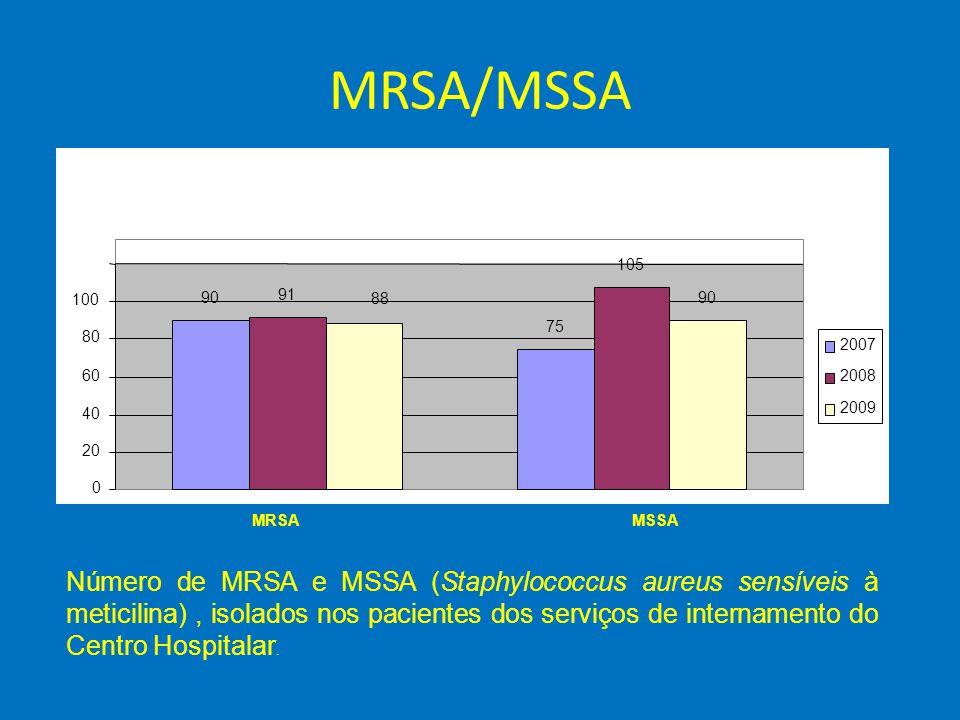 MRSA/MSSA 90. 75. 91. 105. 88. 20. 40. 60. 80. 100.