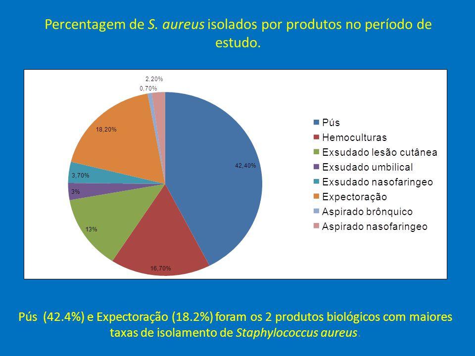 Percentagem de S. aureus isolados por produtos no período de estudo.