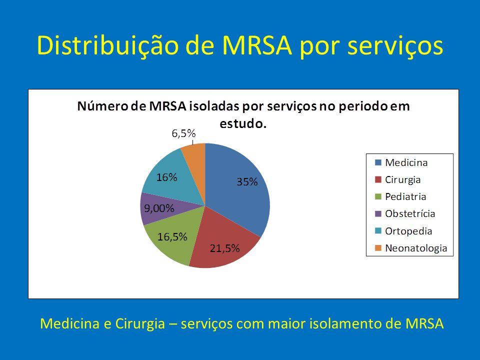 Distribuição de MRSA por serviços