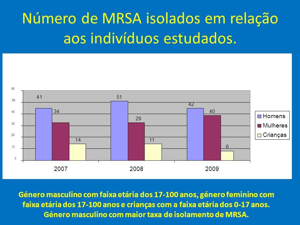 Número de MRSA isolados em relação aos indivíduos estudados.