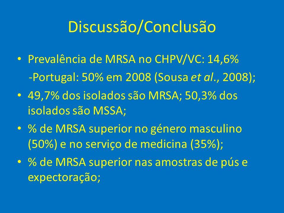 Discussão/Conclusão Prevalência de MRSA no CHPV/VC: 14,6%
