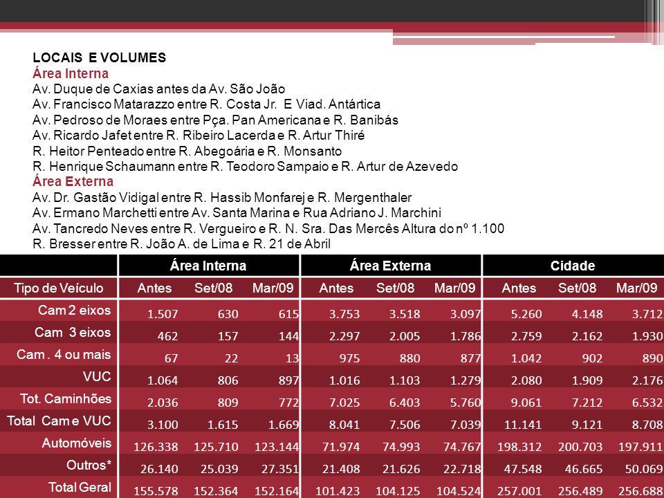 LOCAIS E VOLUMES Área Interna. Av. Duque de Caxias antes da Av. São João. Av. Francisco Matarazzo entre R. Costa Jr. E Viad. Antártica.