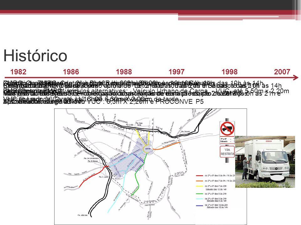 Histórico 1982. 1986. 1988. 1997. 1998. 2007. Garantir a mobilidade e assegurar o desempenho da economia local.