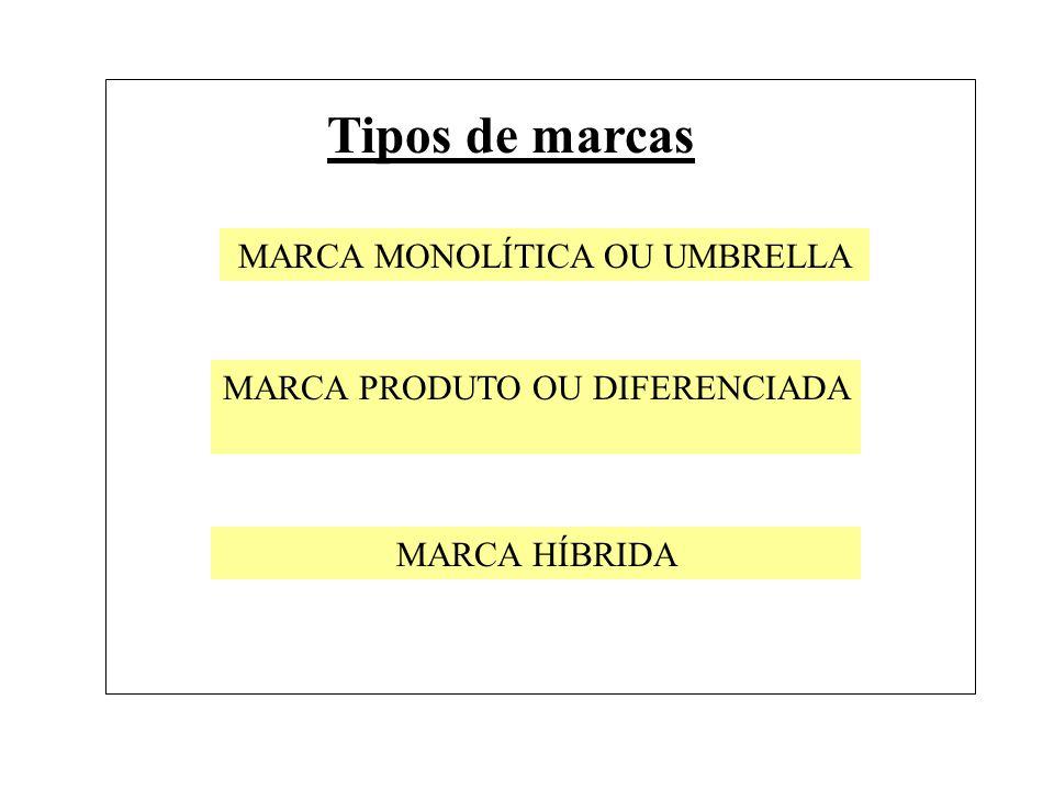 Tipos de marcas MARCA MONOLÍTICA OU UMBRELLA