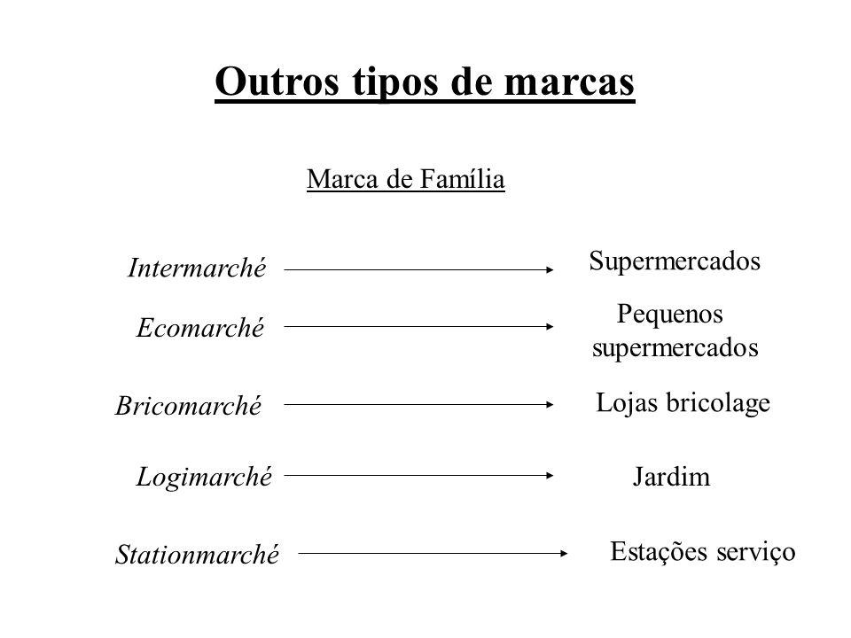 Outros tipos de marcas Marca de Família Supermercados Intermarché