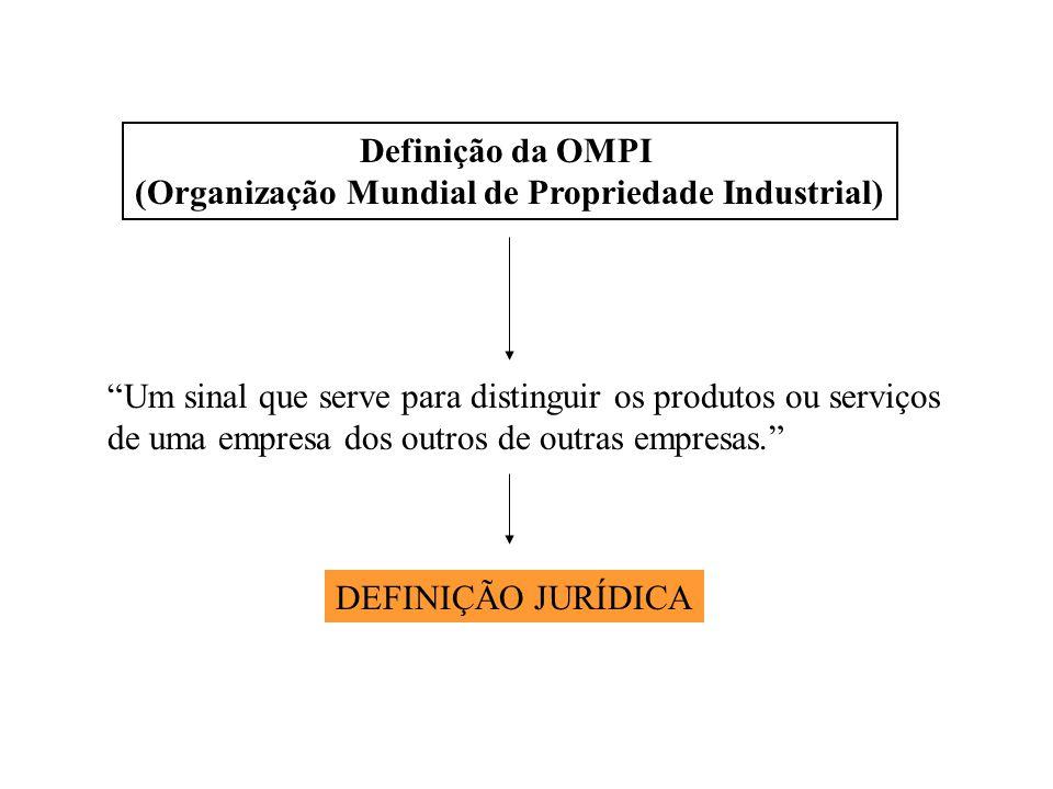 (Organização Mundial de Propriedade Industrial)