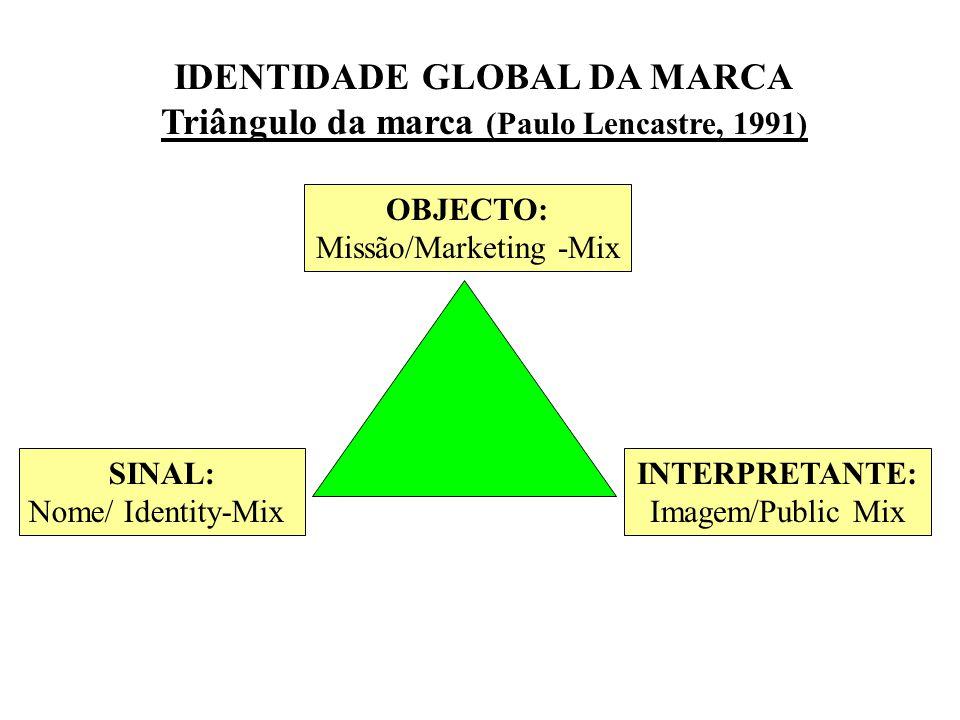 IDENTIDADE GLOBAL DA MARCA Triângulo da marca (Paulo Lencastre, 1991)