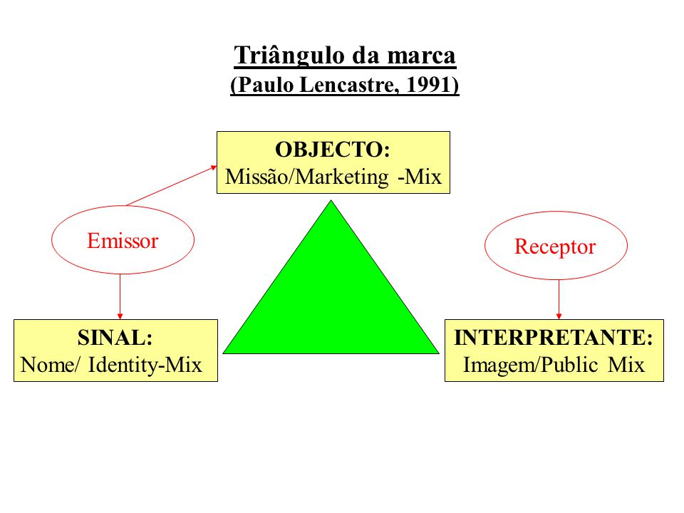 Missão/Marketing -Mix