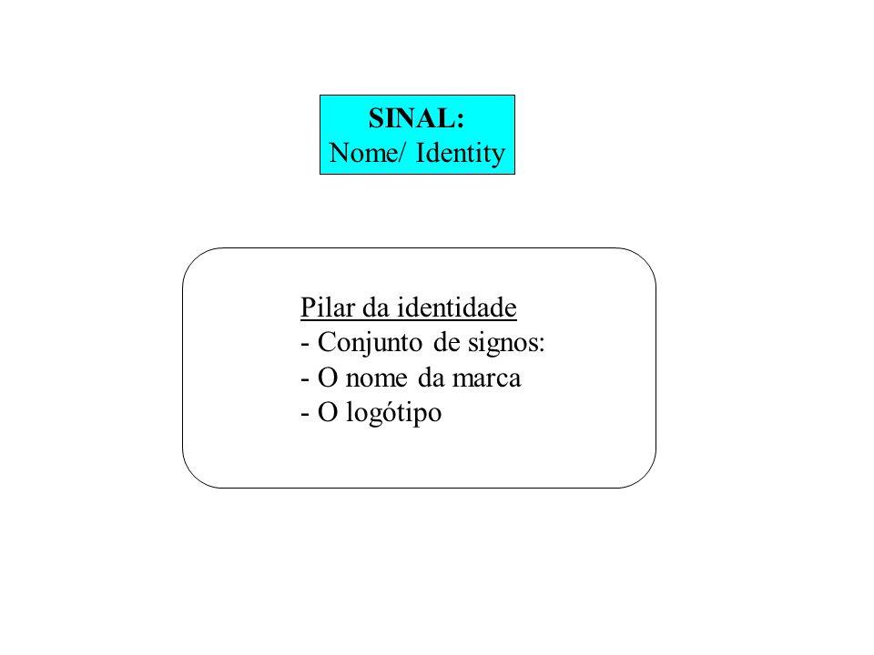 SINAL: Nome/ Identity Pilar da identidade Conjunto de signos: O nome da marca O logótipo