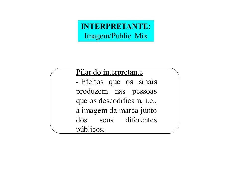 INTERPRETANTE: Imagem/Public Mix. Pilar do interpretante.