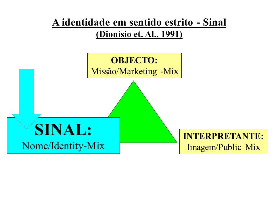 A identidade em sentido estrito - Sinal