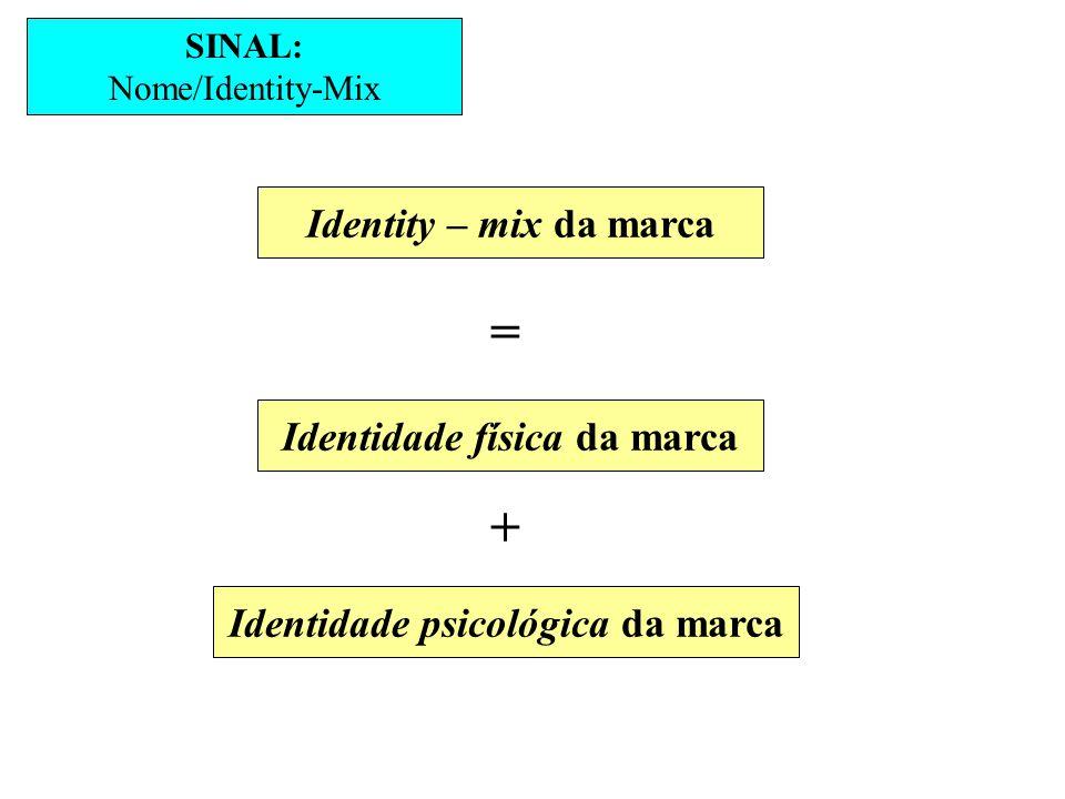 Identidade física da marca Identidade psicológica da marca