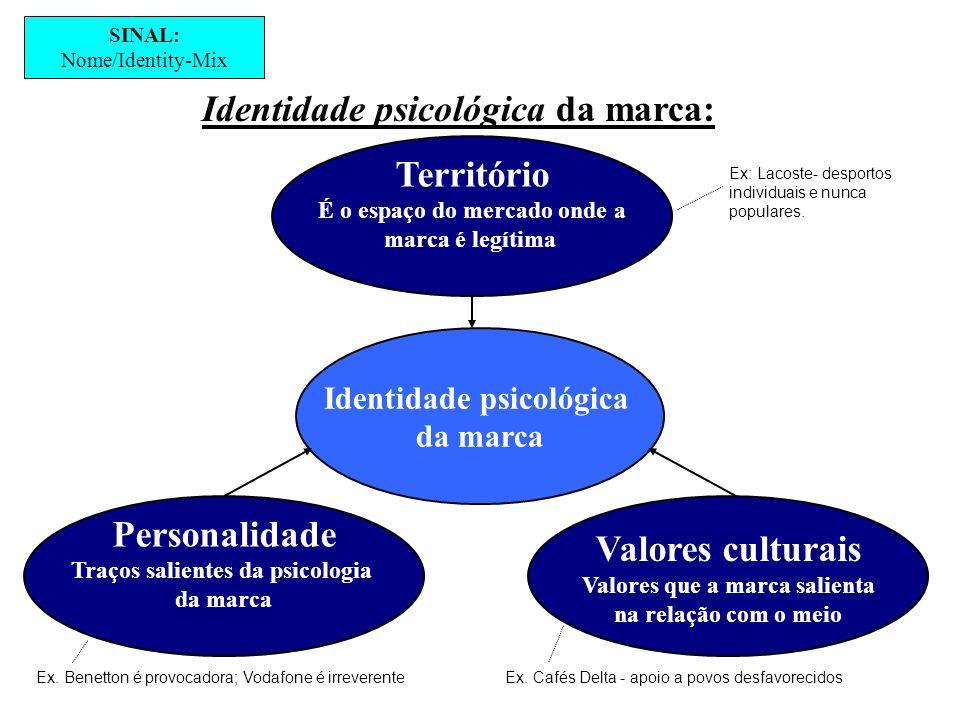 Território Personalidade Valores culturais