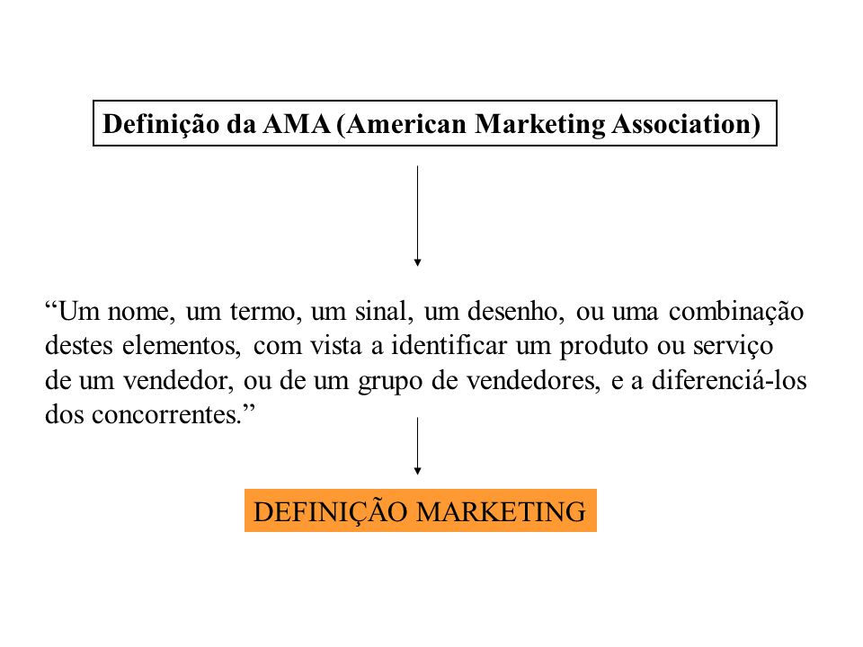 Definição da AMA (American Marketing Association)