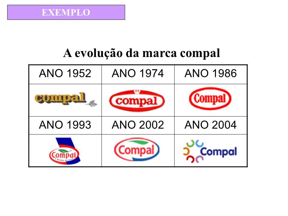 A evolução da marca compal