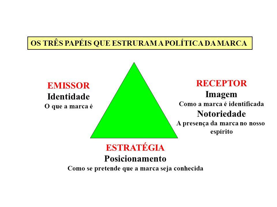 RECEPTOR EMISSOR Imagem Identidade Notoriedade ESTRATÉGIA