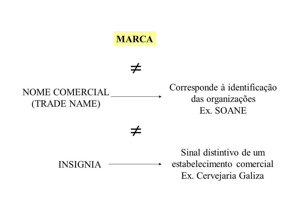  MARCA Corresponde à identificação NOME COMERCIAL das organizações