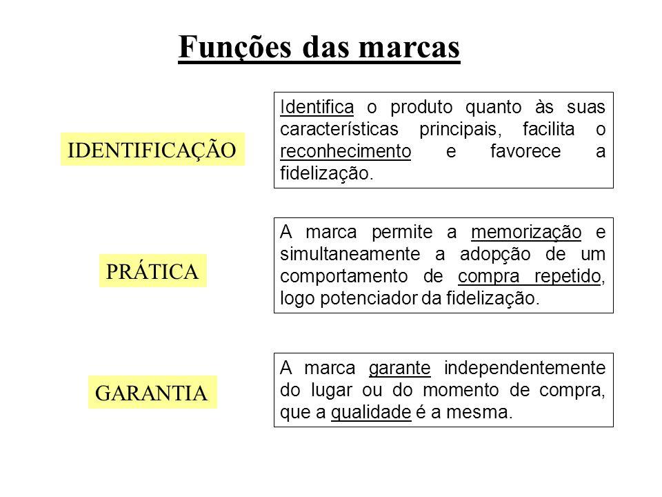 Funções das marcas IDENTIFICAÇÃO PRÁTICA GARANTIA