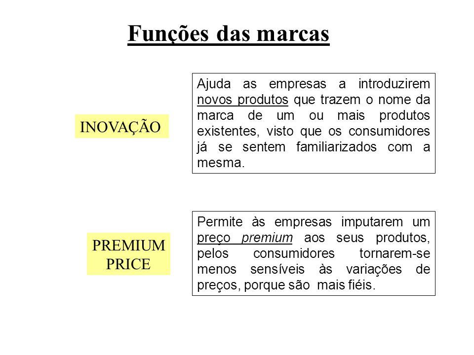 Funções das marcas INOVAÇÃO PREMIUM PRICE
