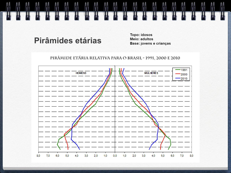 Pirâmides etárias Topo: idosos Meio: adultos Base: jovens e crianças