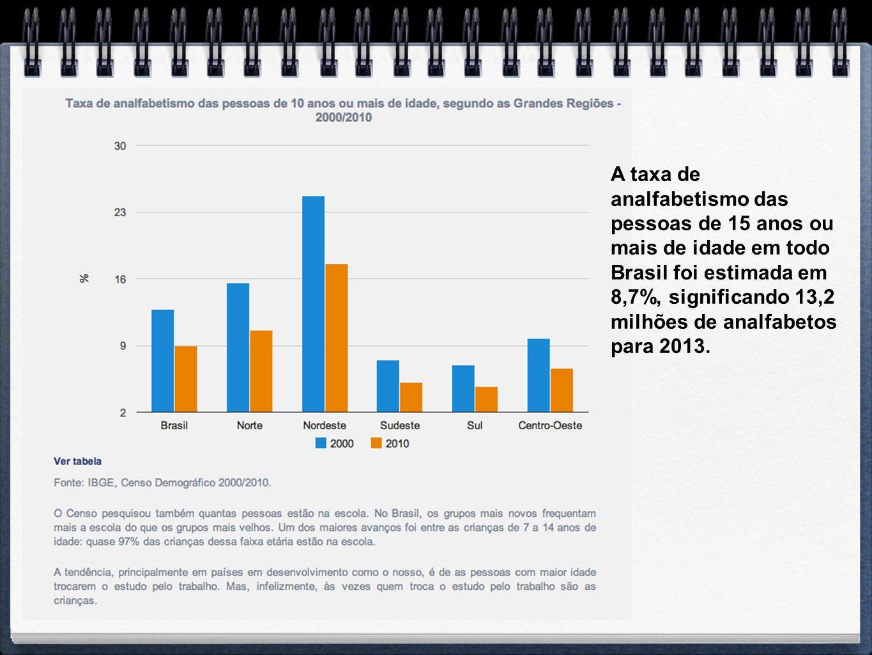 A taxa de analfabetismo das pessoas de 15 anos ou mais de idade em todo Brasil foi estimada em 8,7%, significando 13,2 milhões de analfabetos para 2013.