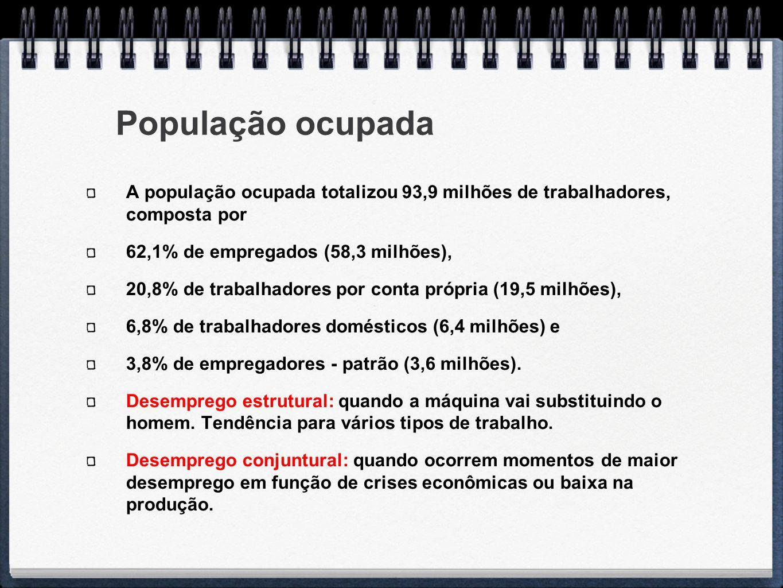 População ocupada A população ocupada totalizou 93,9 milhões de trabalhadores, composta por. 62,1% de empregados (58,3 milhões),