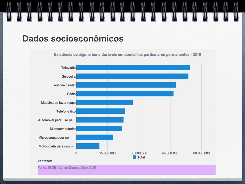 Dados socioeconômicos