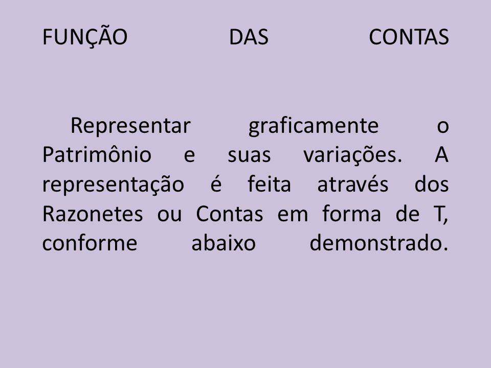 FUNÇÃO DAS CONTAS Representar graficamente o Patrimônio e suas variações.