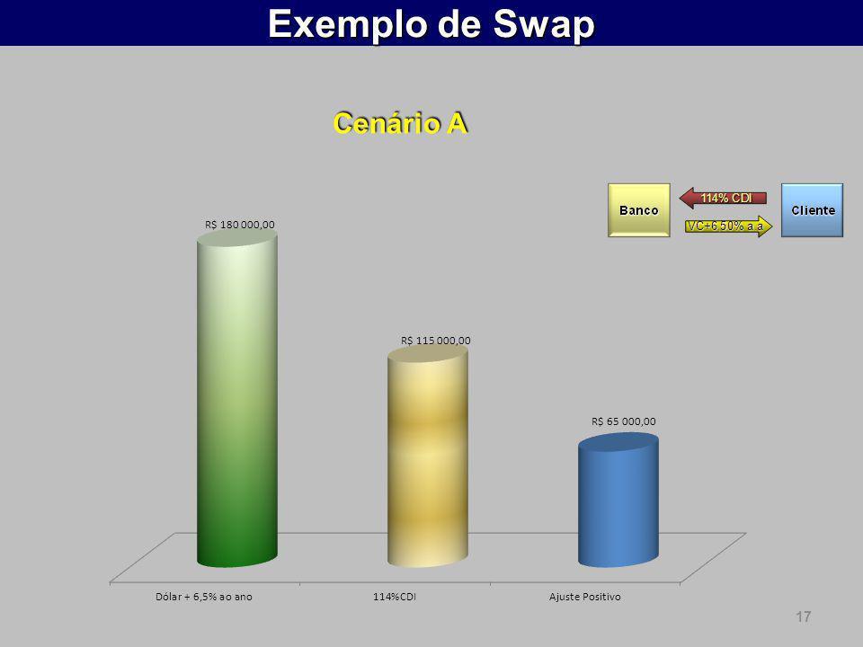Exemplo de Swap Cenário A 17