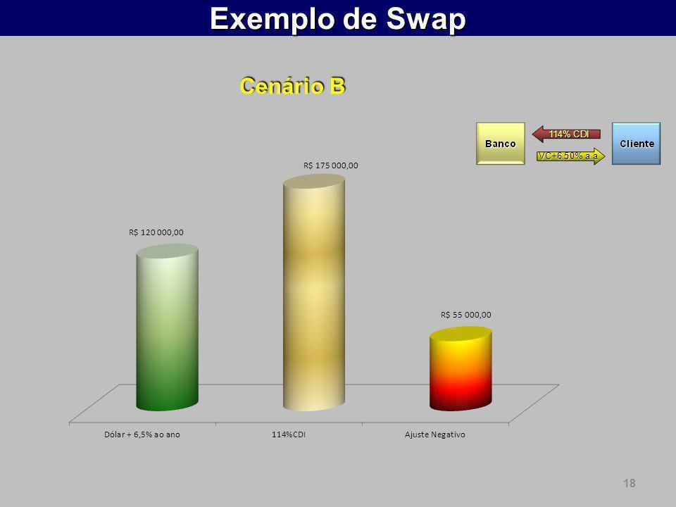 Exemplo de Swap Cenário B 18