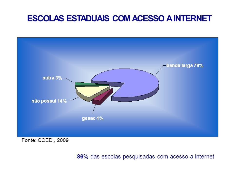 ESCOLAS ESTADUAIS COM ACESSO A INTERNET