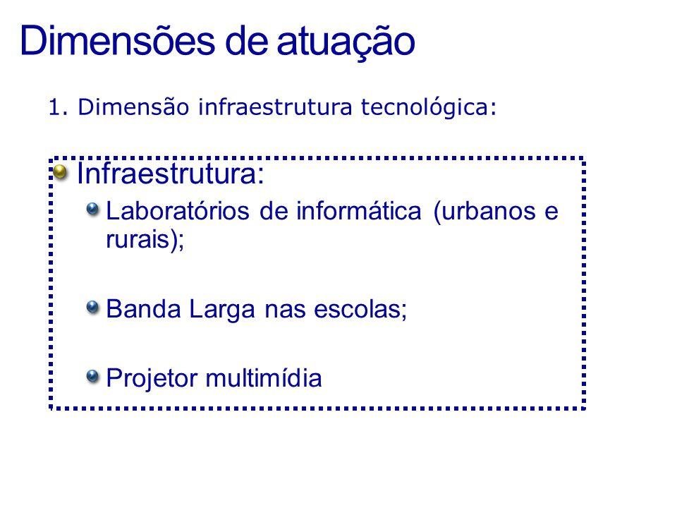 Dimensões de atuação Infraestrutura: