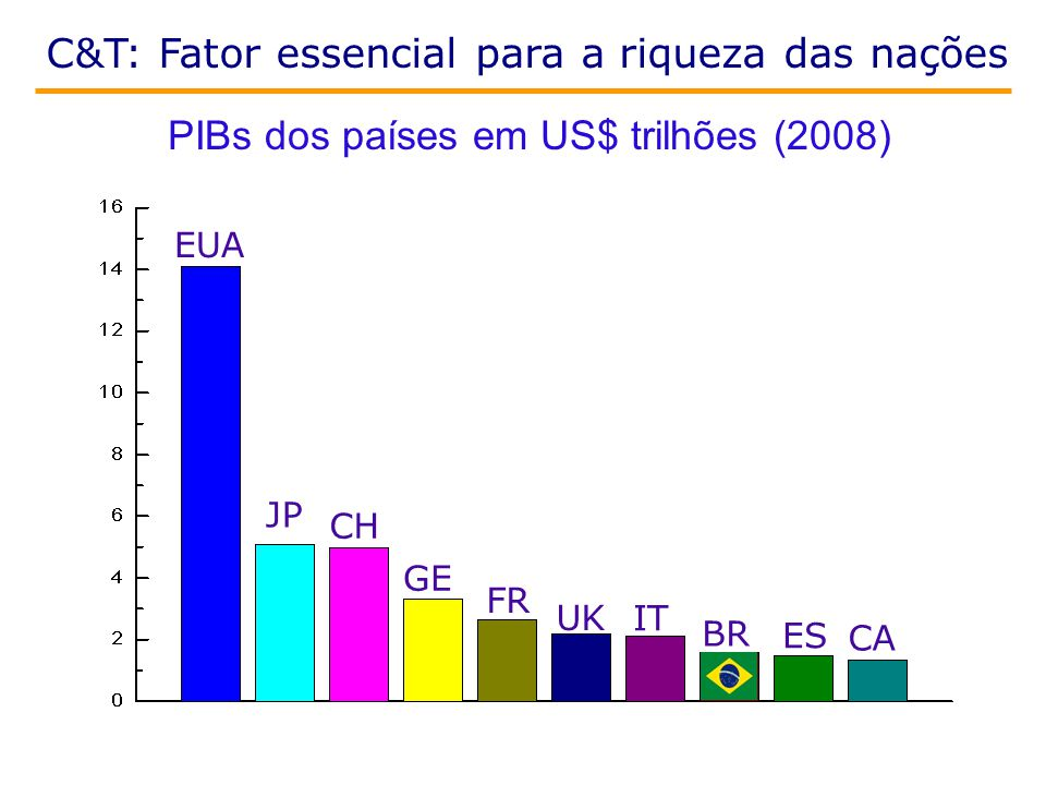 C&T: Fator essencial para a riqueza das nações