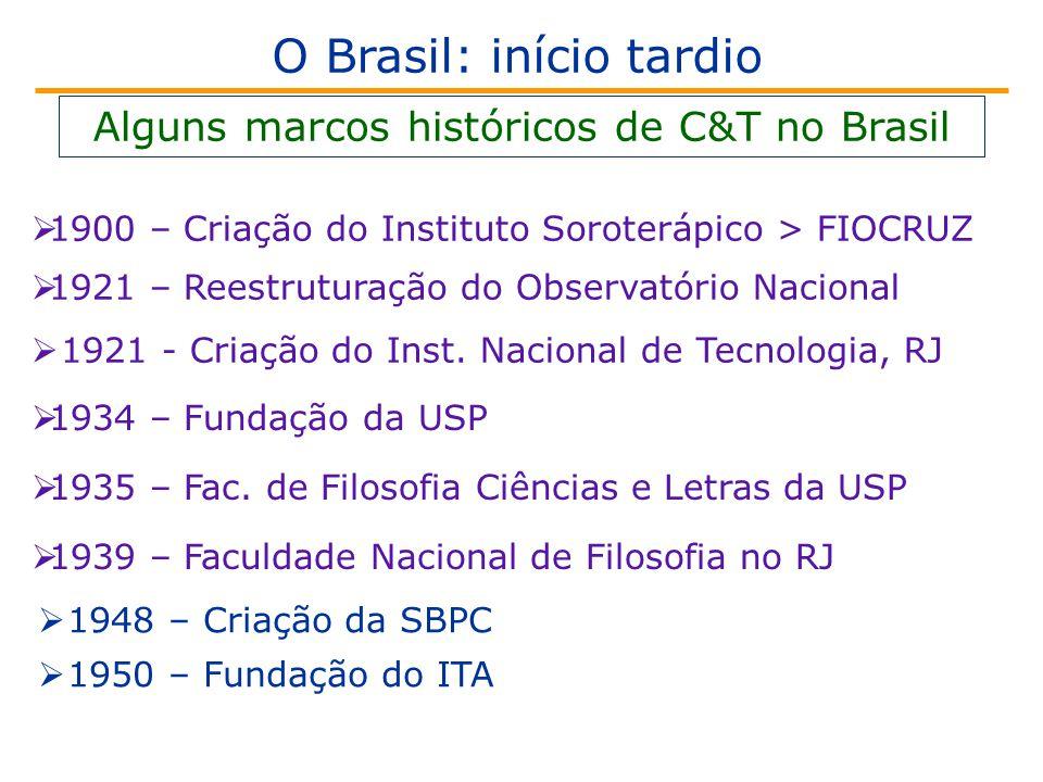 O Brasil: início tardio